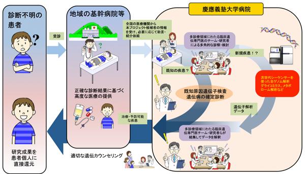 未診断患者(小児)に対する網羅的遺伝子診断プロジェクト