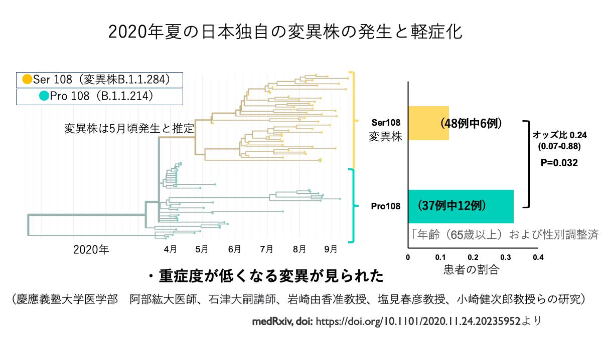 2020年夏の日本独自の変異株の発生と軽症化