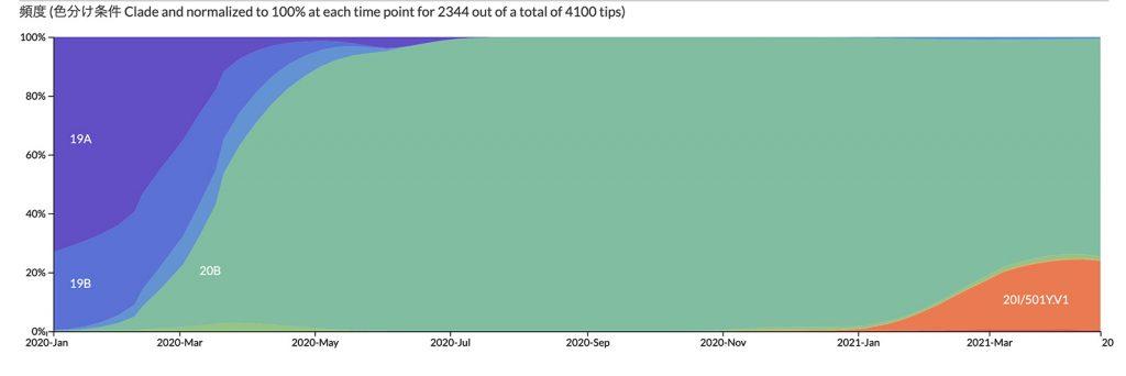 頻度 (色分け条件 Clade and normalized to 100% at each time point for 2344 out of a total of 4100 tips)