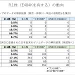 スパイクタンパク E484K変異を有するR.1株が徐々に増加している