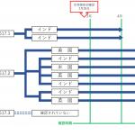 いわゆる変異株の日本国内への流入経路についての分子疫学的解析
