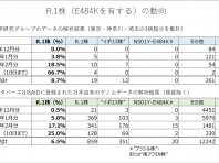R.1株(E484Kを有する)の動向